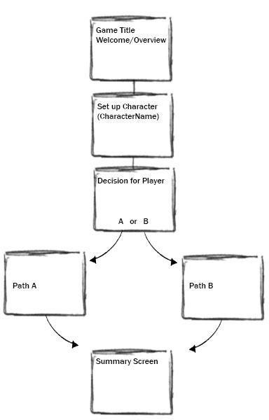 C Adventure Branching Narrative Programming Is Fun - Game flow summary